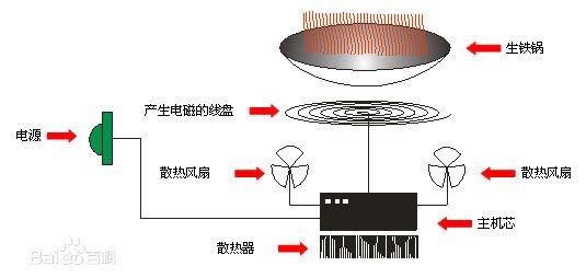 深圳廚具設備